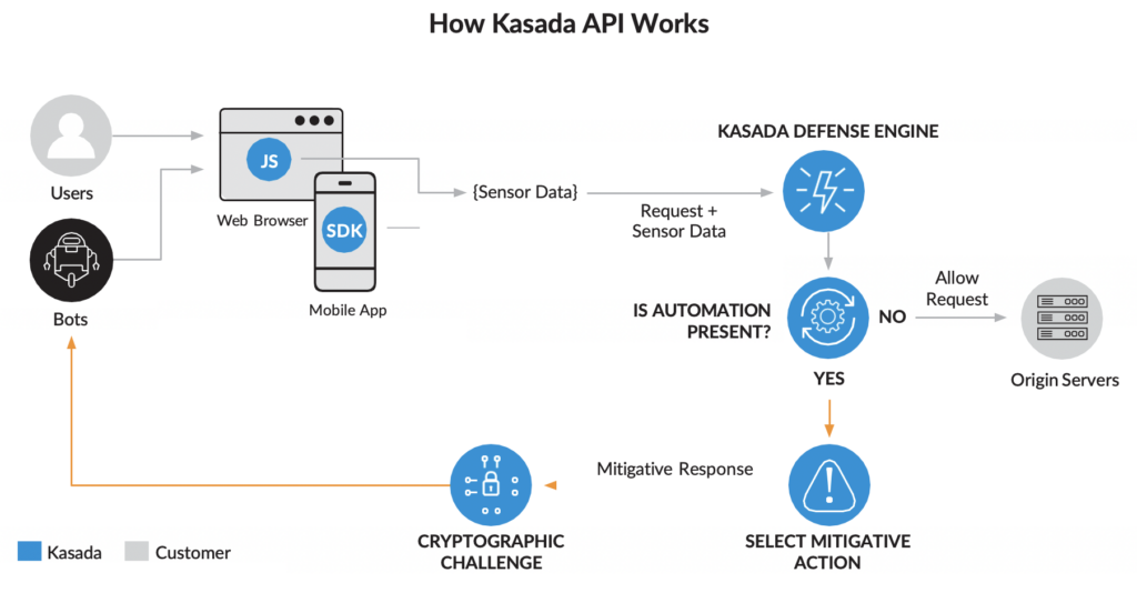 Mobile API Threat Protection - How Kasada API Works