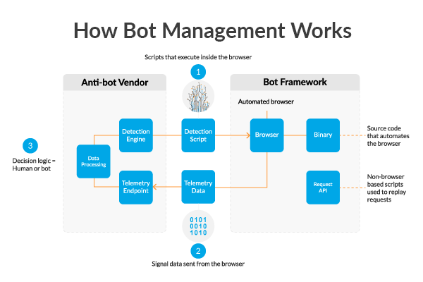 How Bot Detection Works